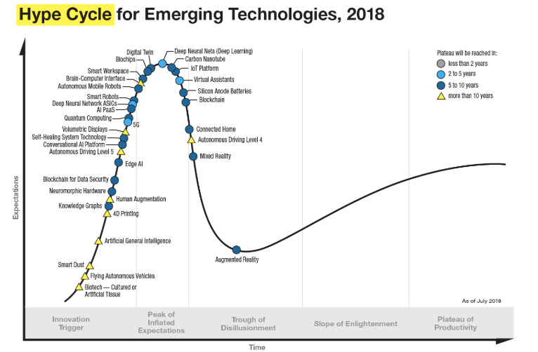Gartner's Hype Cycle for Emerging Technologies, August 2018