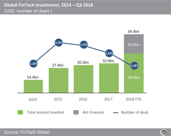 Investments in Fintech, 2018